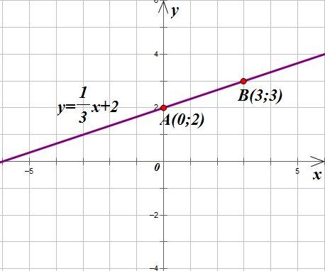 Линейная функция и ее график, обои для ...: gojicheap.ru/linejnaya-funkciya-i-ee-grafik.html