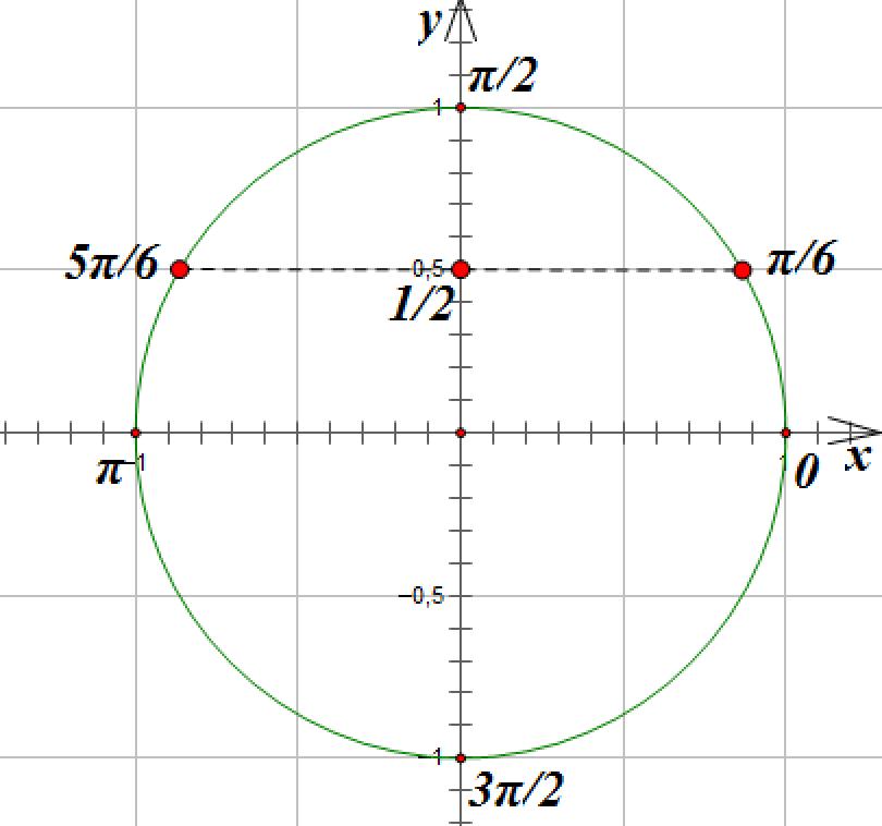 Гдз тригонометрия как составить график sin2x