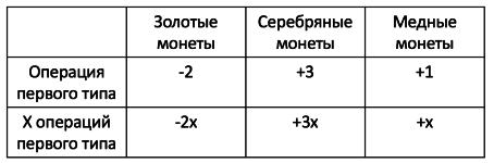 Задача с монетами базовый уровень решение решение задач менеджер производства