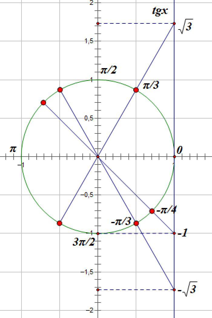 с неравенств модулями графики