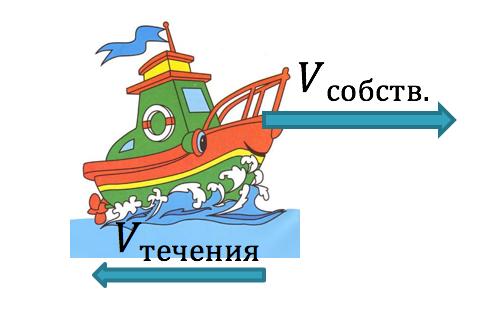 Задачи на движения по воде с решением практическая работа по информатике решение логических задач
